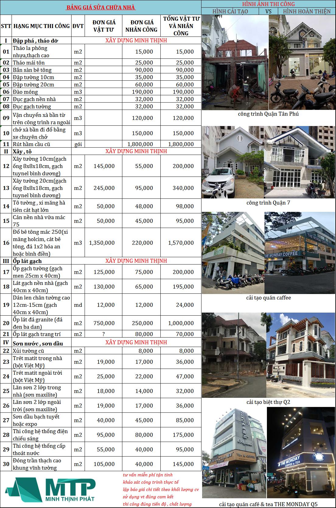 bảng báo giá sửa nhà tại Minh Thịnh Phát