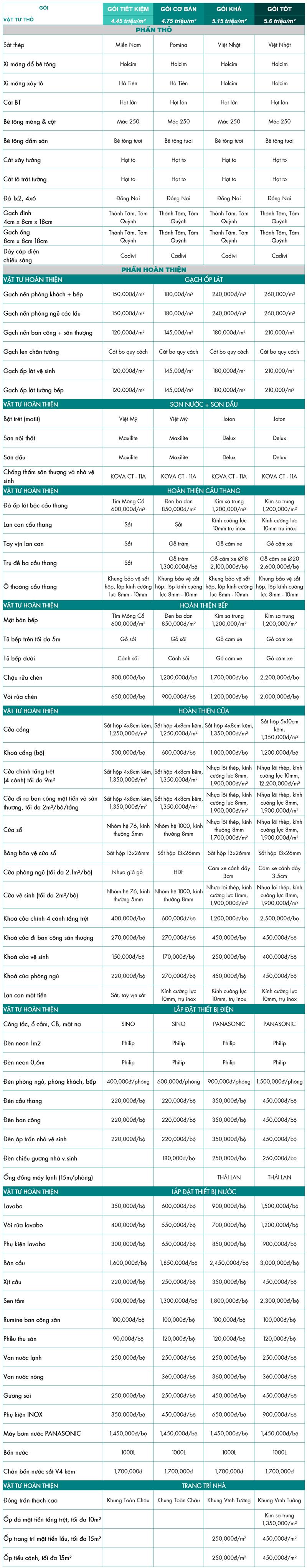 bảng báo giá xây nhà trọn gói 2020