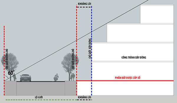 quy định về chỉ giới xây dựng